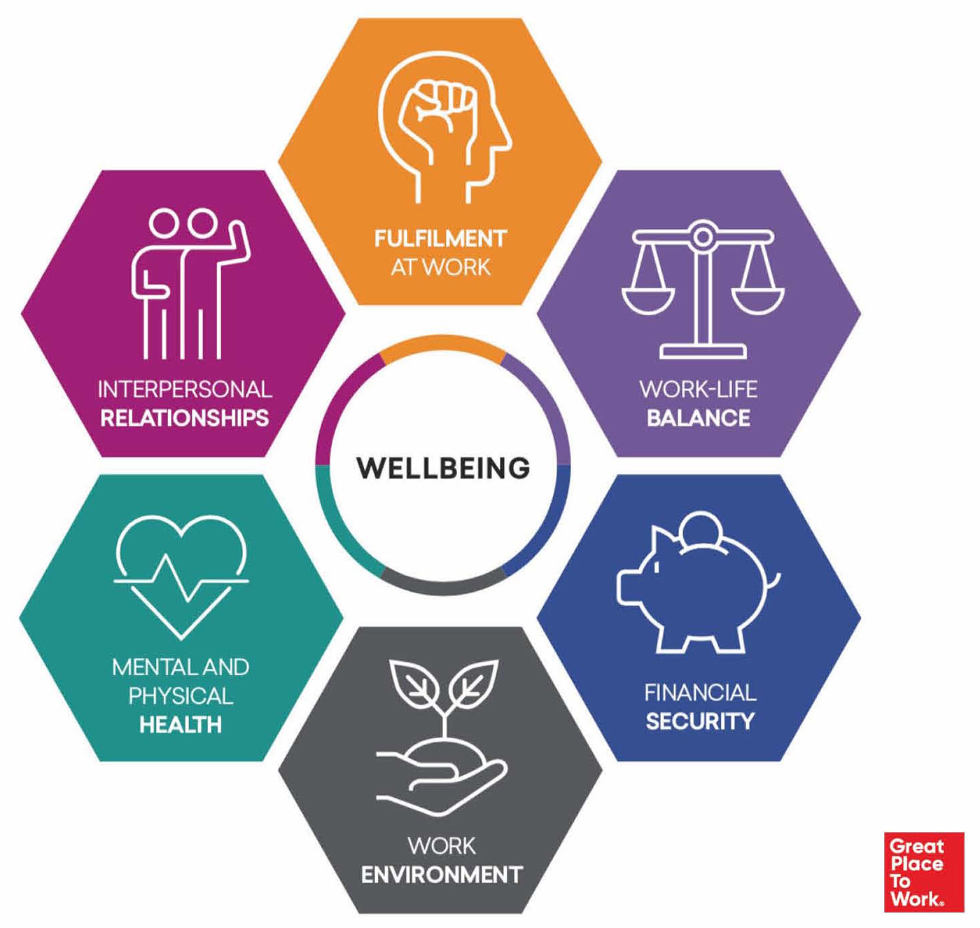 Il Wellbeing Model sviluppato dalla sede inglese di Great Place to Work®